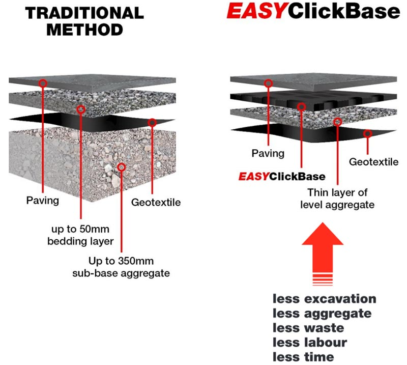 EASYClickBase How does it work