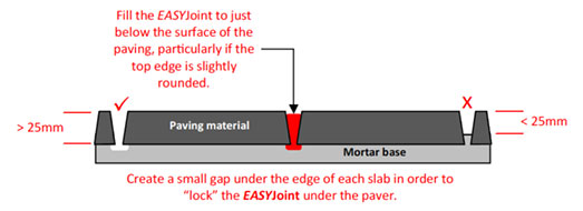 EASYJoint Joint Dimensions